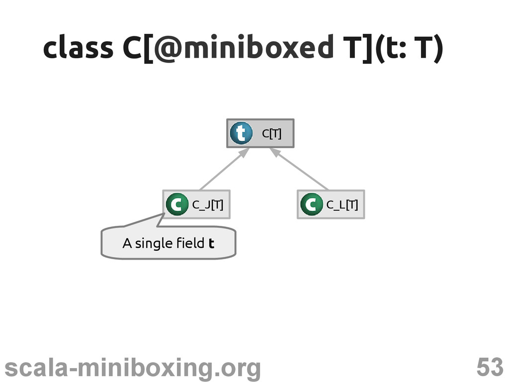 53 scala-miniboxing.org C_J[T] C_L[T] C[T] clas...