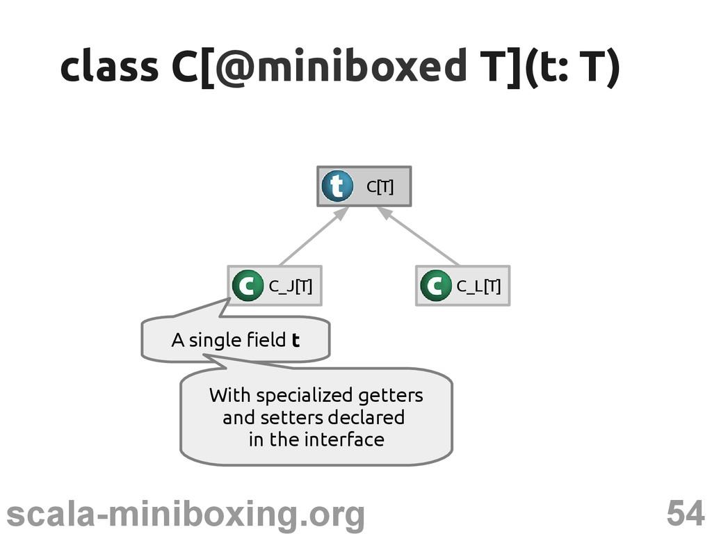 54 scala-miniboxing.org C_J[T] C_L[T] C[T] clas...