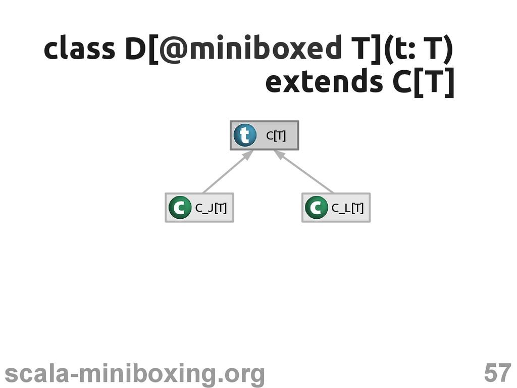 57 scala-miniboxing.org class D[ class D[@minib...