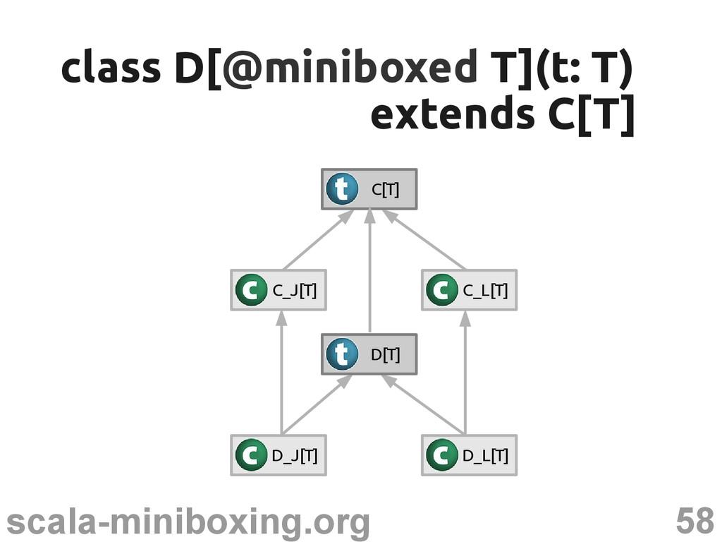 58 scala-miniboxing.org class D[ class D[@minib...