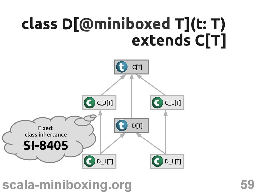 59 scala-miniboxing.org class D[ class D[@minib...
