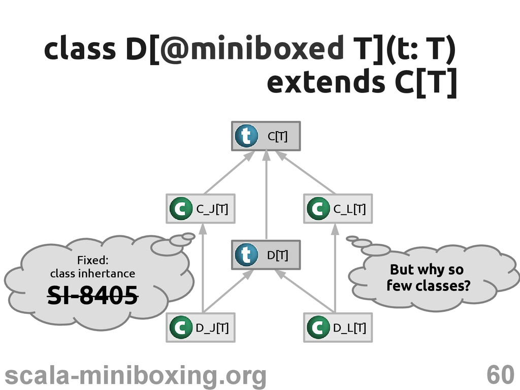 60 scala-miniboxing.org class D[ class D[@minib...