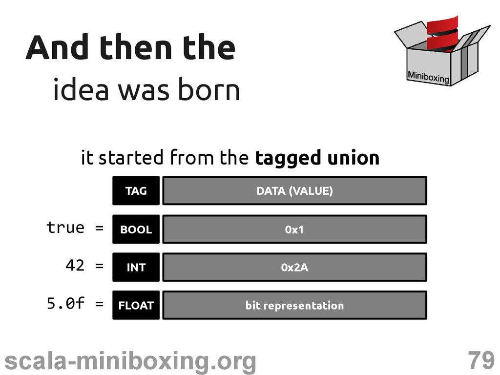 79 scala-miniboxing.org And then the And then t...