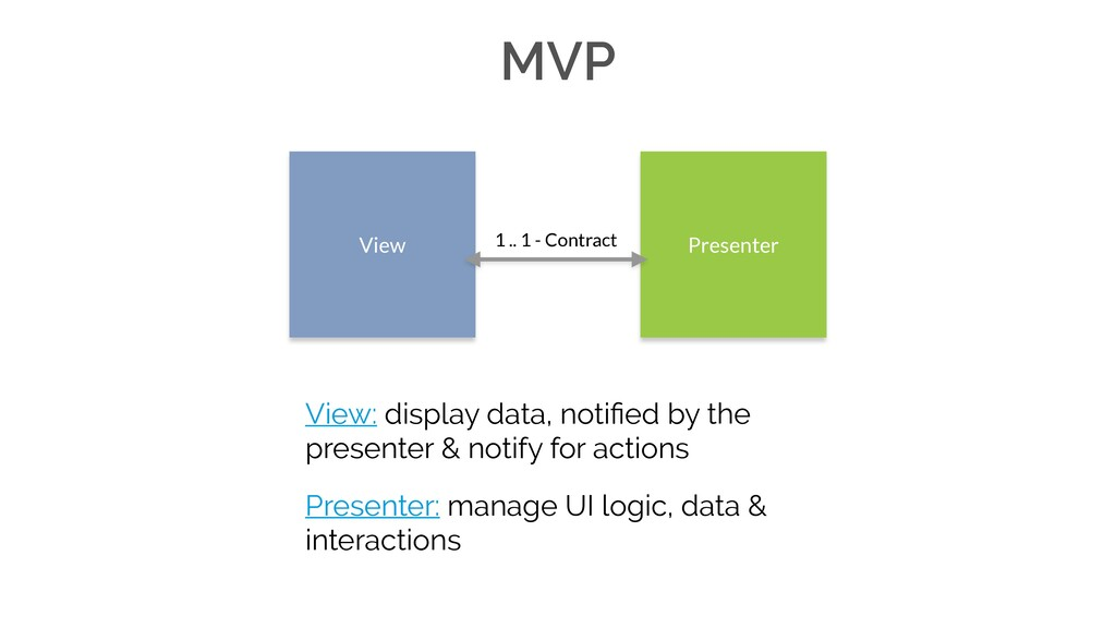 View: display data, notified by the presenter & ...