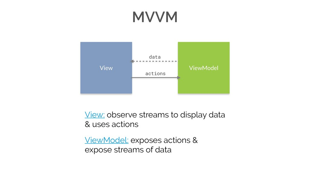 View: observe streams to display data & uses ac...
