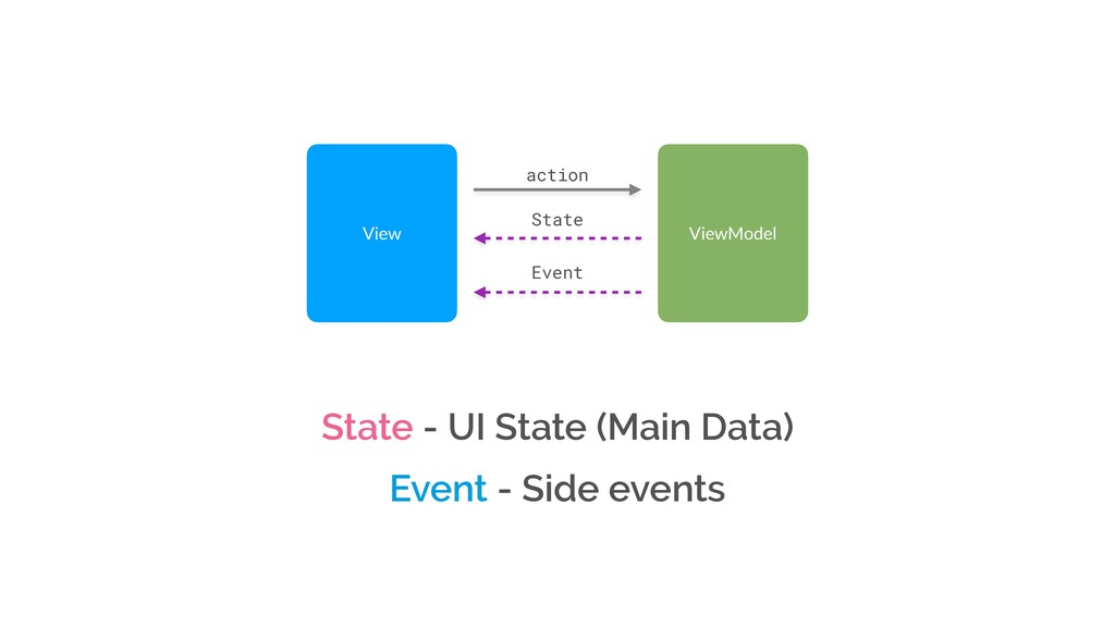 ViewModel Event State View action State - UI St...