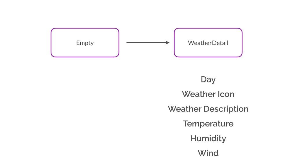 Day Weather Icon Weather Description Temperatur...
