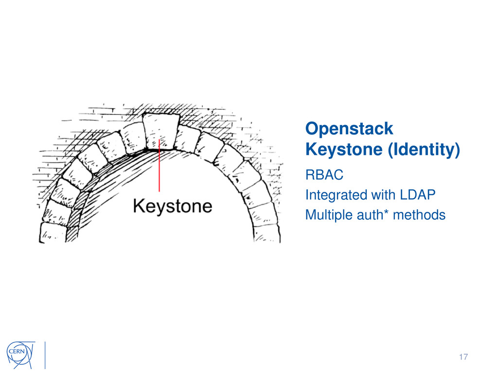 Openstack Keystone (Identity) RBAC Integrated w...