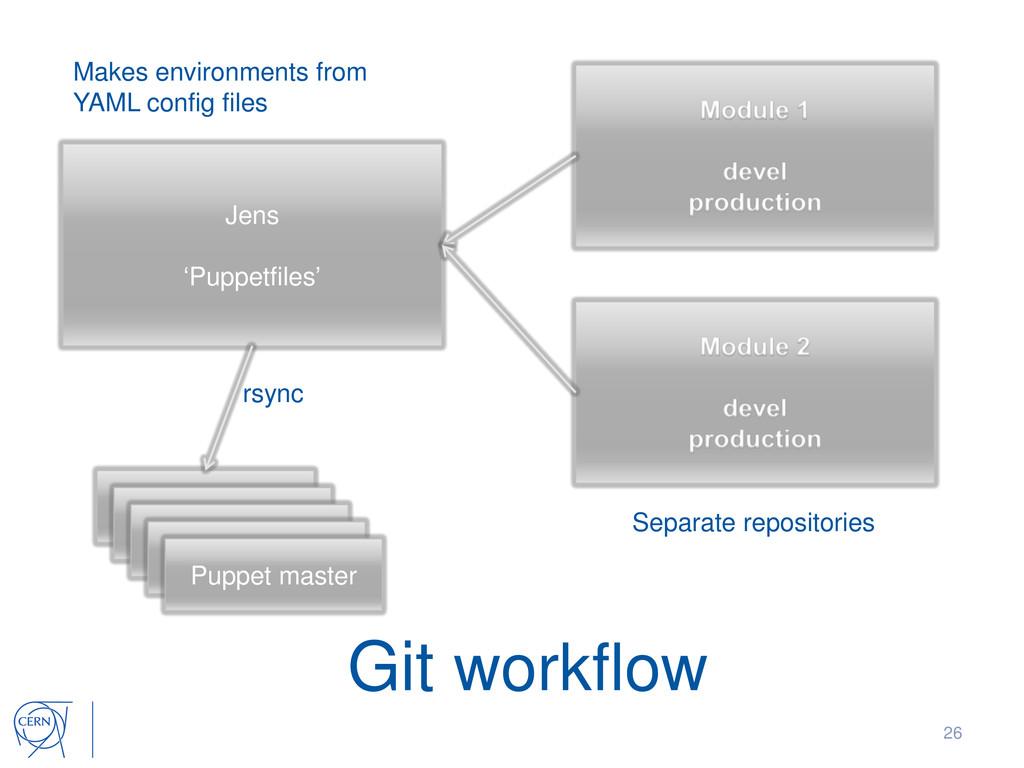 26 Git workflow Jens 'Puppetfiles' Separate rep...