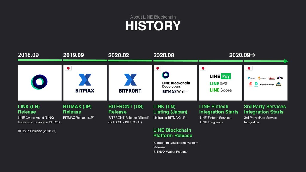 HISTORY About LINE Blockchain LINE Fintech Serv...