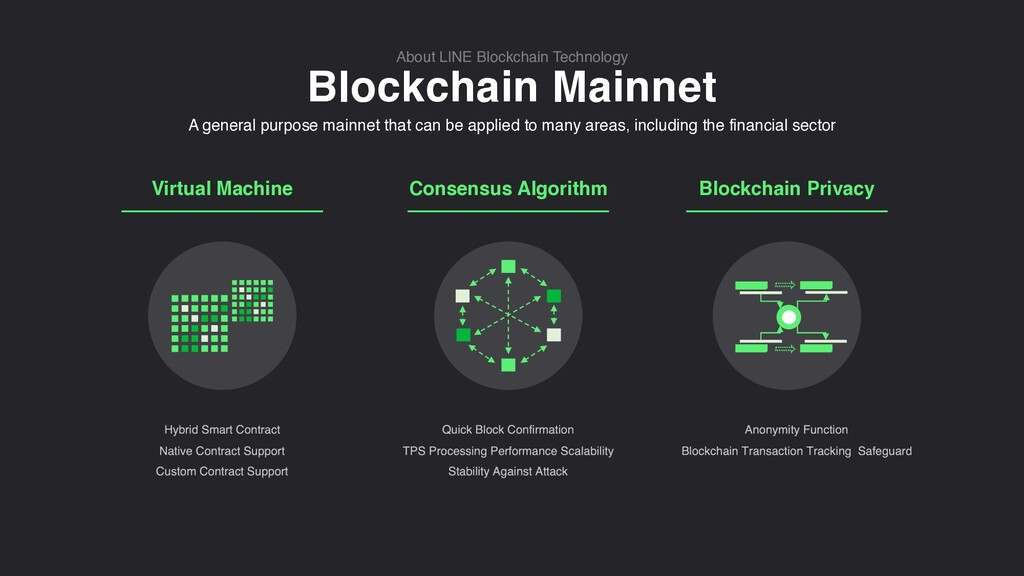 Blockchain Mainnet About LINE Blockchain Techno...