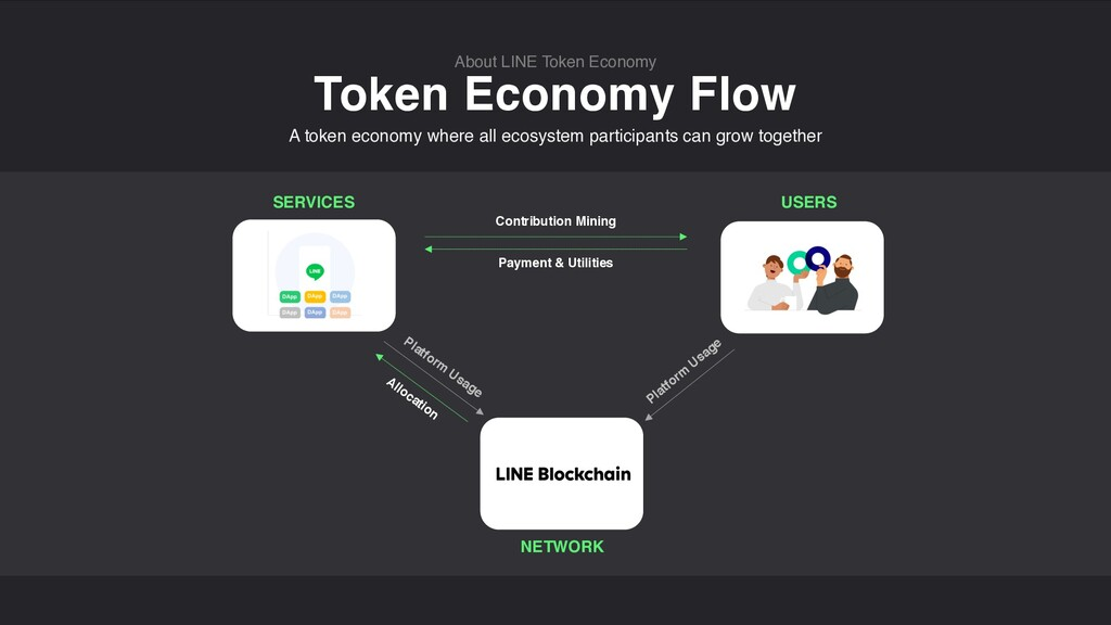 Token Economy Flow About LINE Token Economy SER...