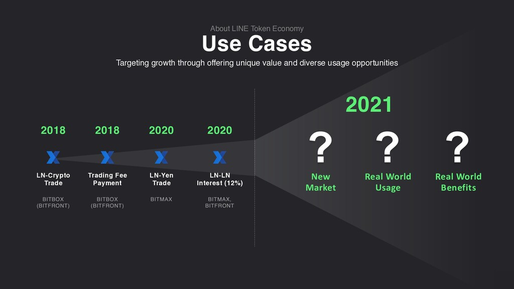 Use Cases About LINE Token Economy Targeting gr...