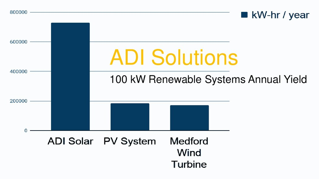 ADI Solutions 100 kW Renewable Systems Annual Y...