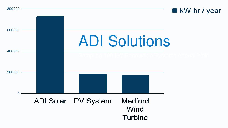 ADI Associates Dr. Sergio Calqueiro High-Tech-C...