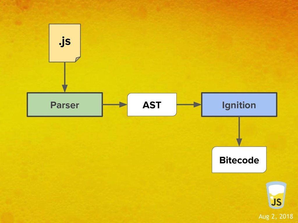 Aug 2, 2018 Parser .js AST Ignition Bitecode