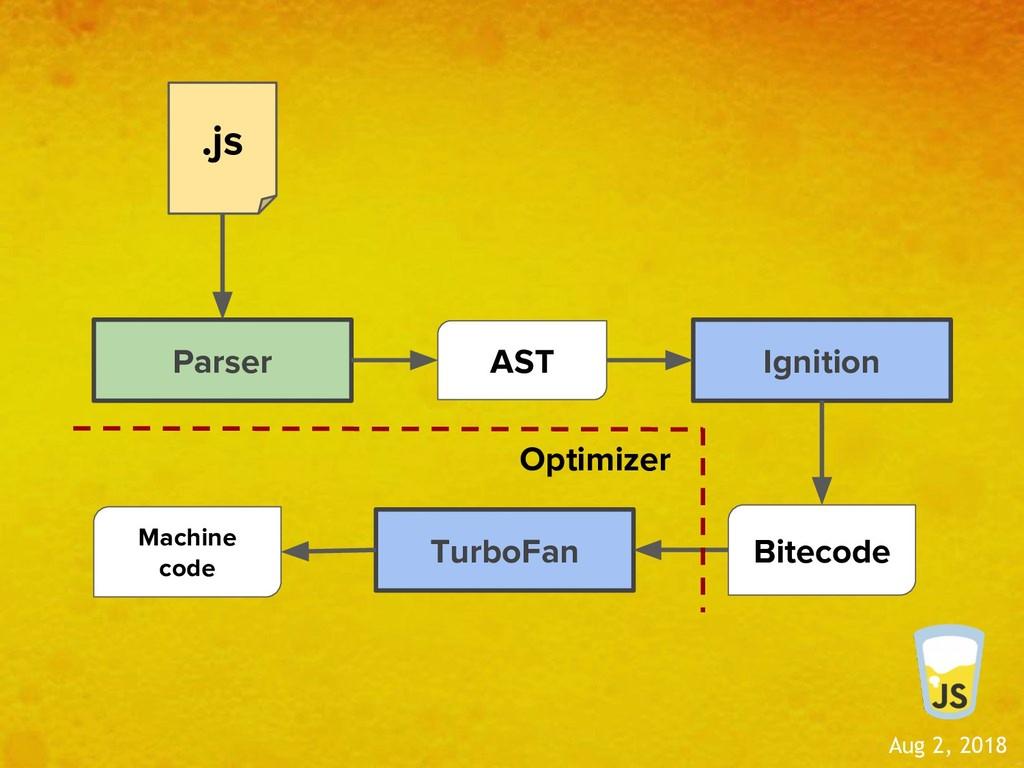 Aug 2, 2018 Parser .js AST Ignition Bitecode Tu...
