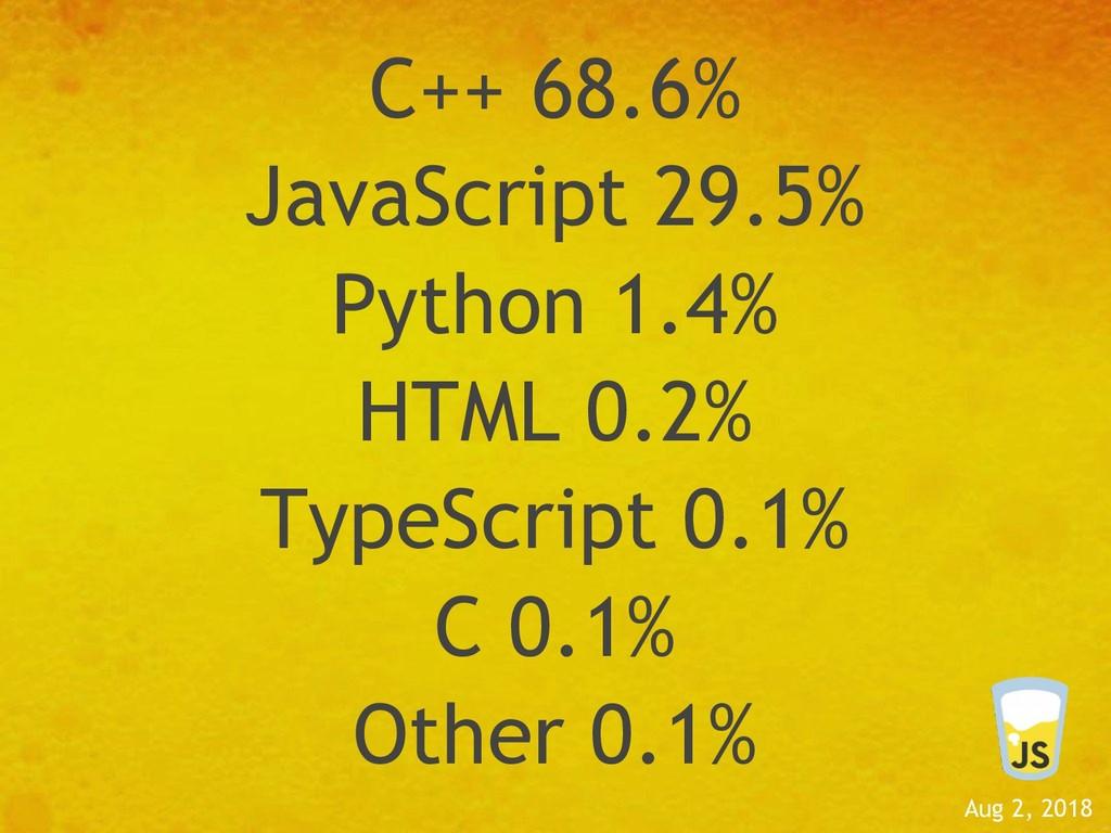 Aug 2, 2018 C++ 68.6% JavaScript 29.5% Python 1...