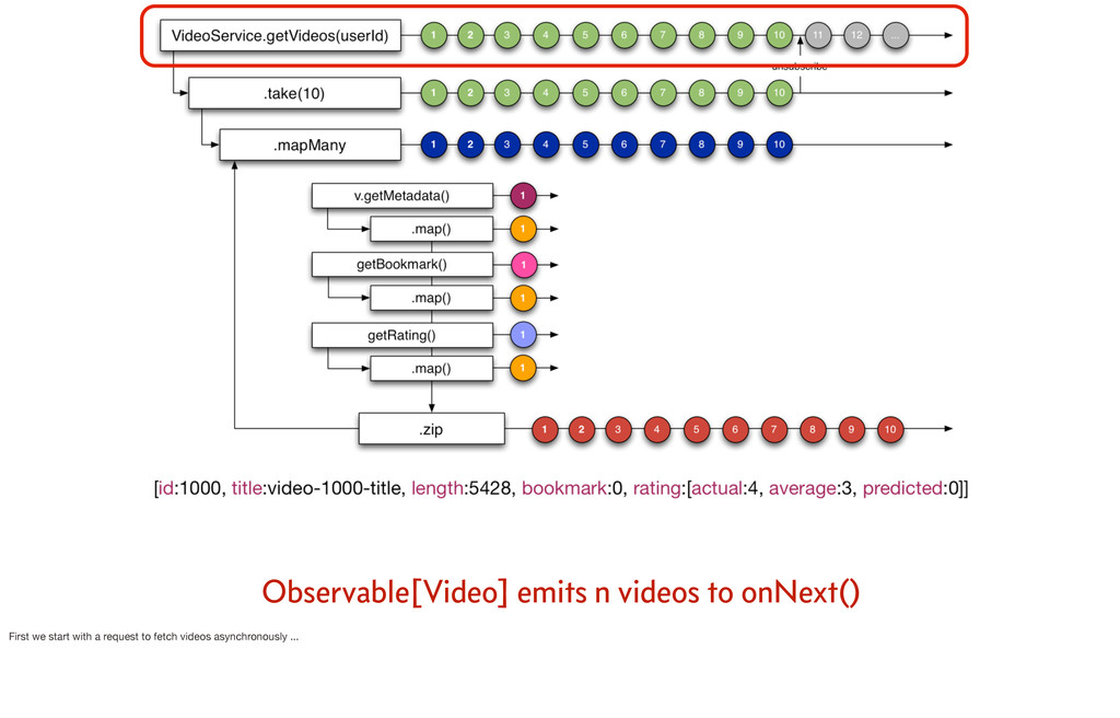 Observable[Video] emits n videos to onNext() Fi...