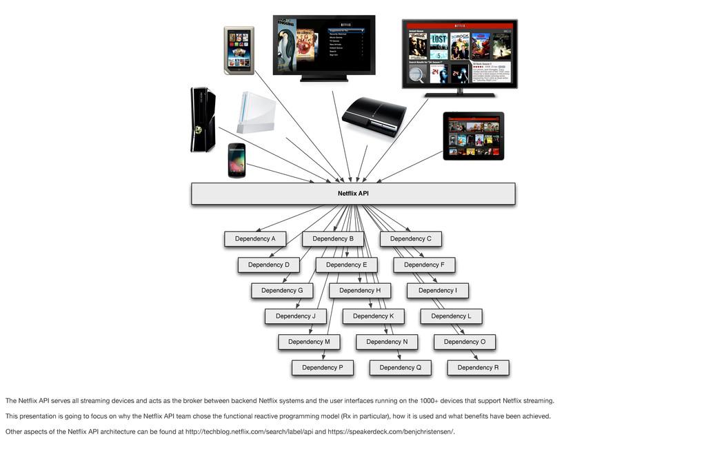 Netflix API Dependency A Dependency D Dependency...