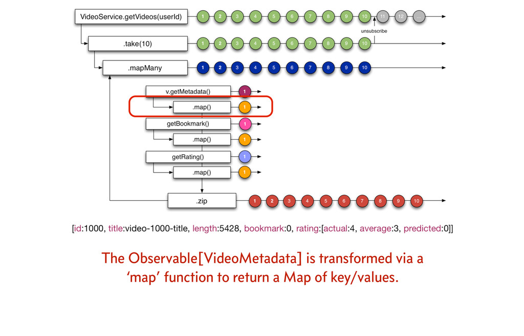 The Observable[VideoMetadata] is transformed vi...