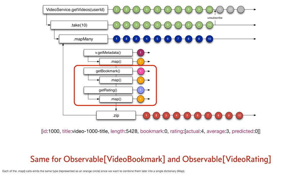 Same for Observable[VideoBookmark] and Observab...