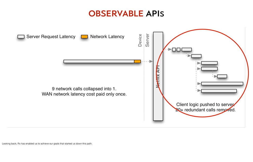 observable apis Looking back, Rx has enabled us...