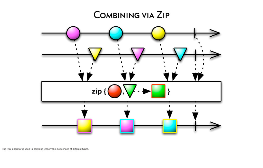 Combining via Zip The 'zip' operator is used to...