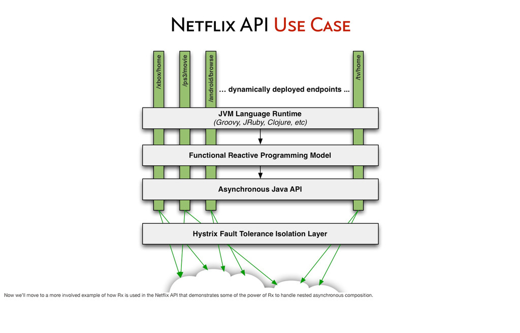 Netflix API Use Case Now we'll move to a more i...