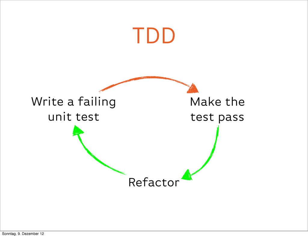 TDD Write a failing unit test Make the test pas...