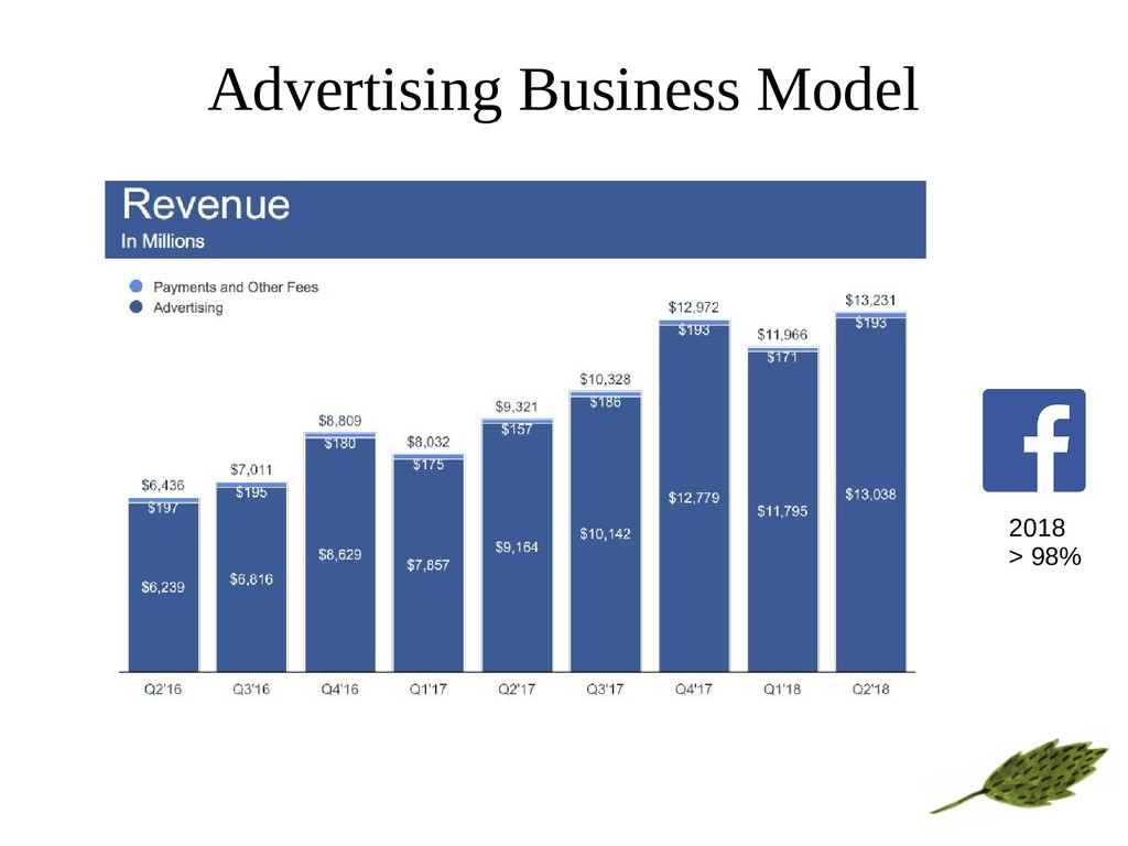 Advertising Business Model 2018 > 98%
