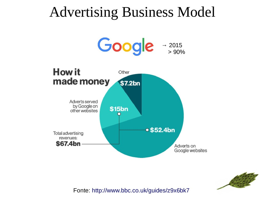 Advertising Business Model Fonte: http://www.bb...