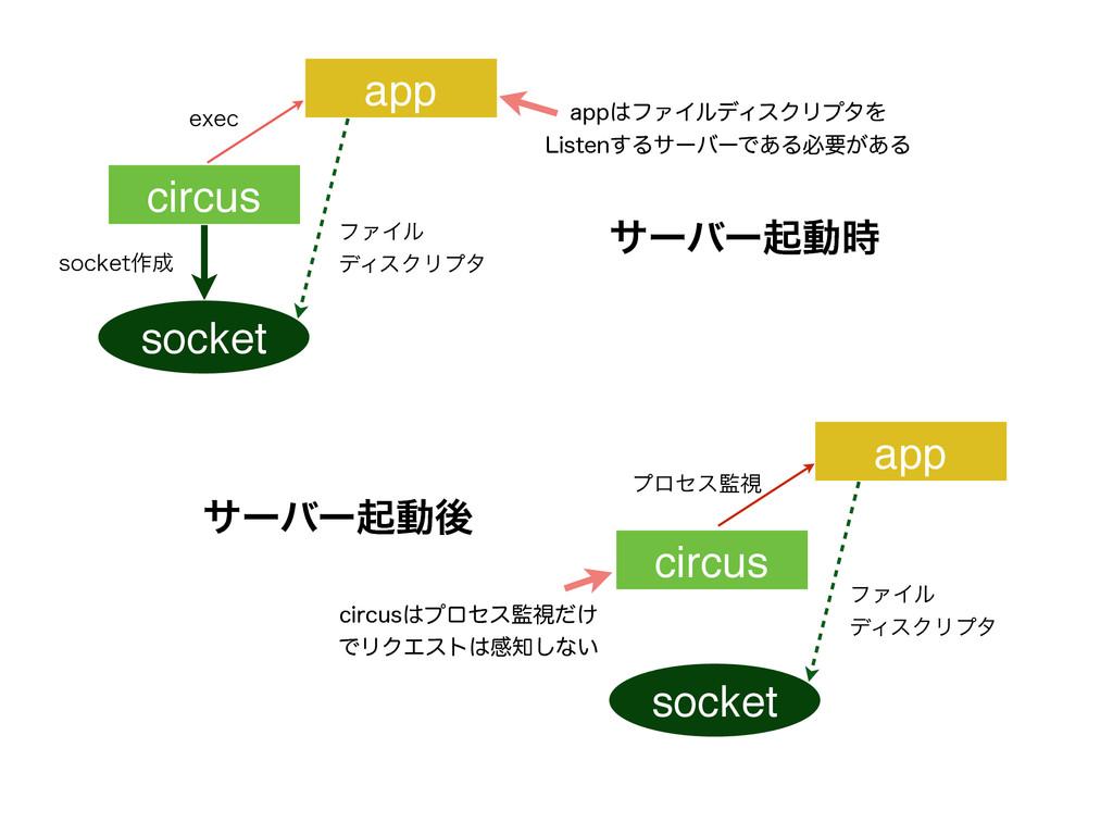 socket TPDLFU࡞ ϑΝΠϧ σΟεΫϦϓλ FYFD socket ϑΝΠϧ...