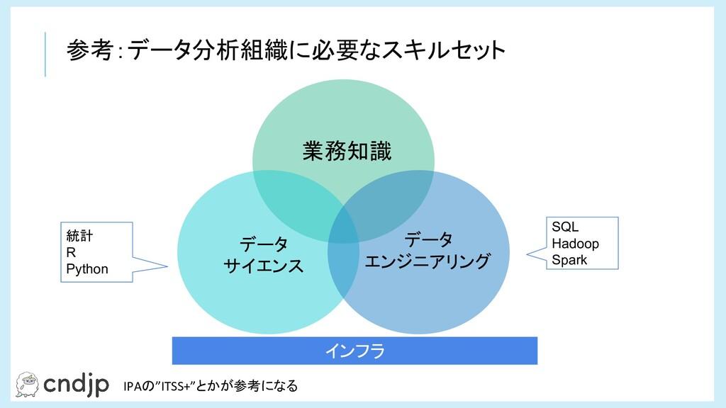 参考:データ分析組織に必要なスキルセット インフラ 業務知識 データ サイエンス データ エン...