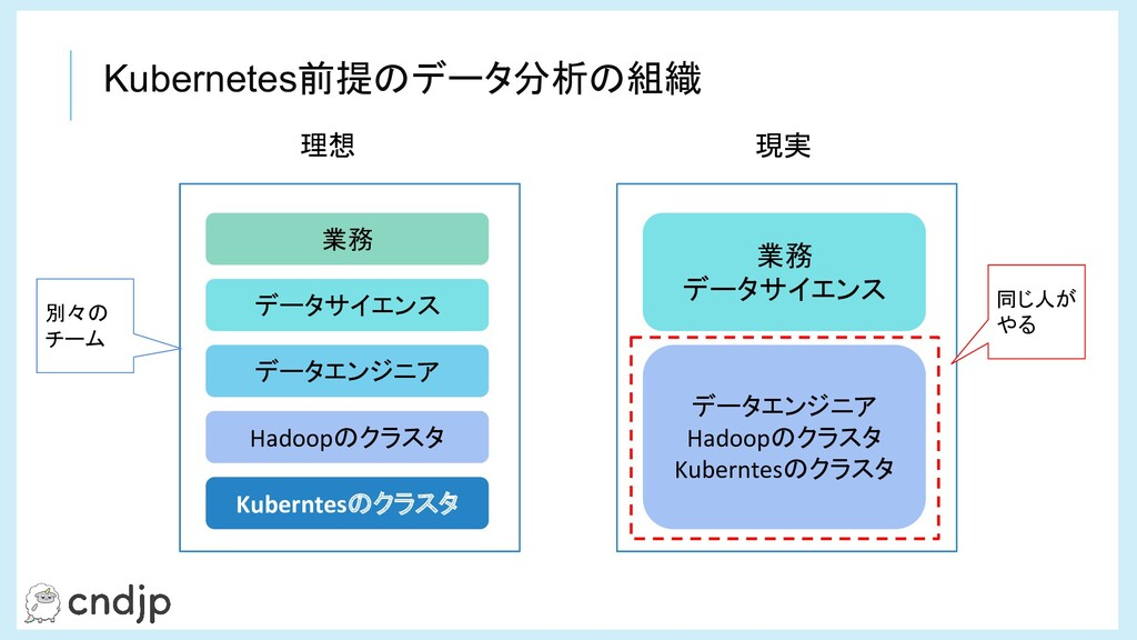 Kubernetes前提のデータ分析の組織 Kuberntesのクラスタ Hadoopのクラス...