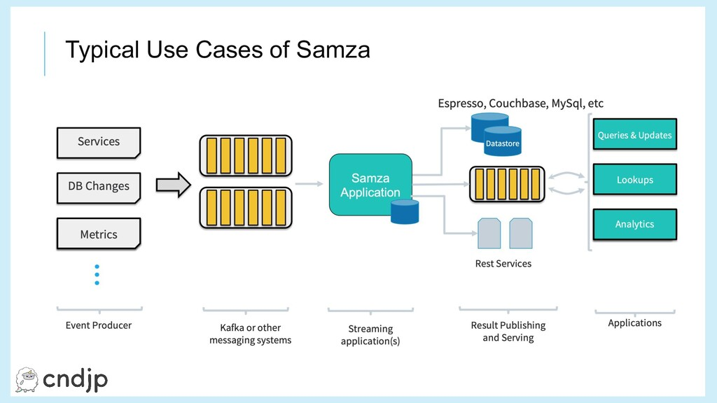 Typical Use Cases of Samza