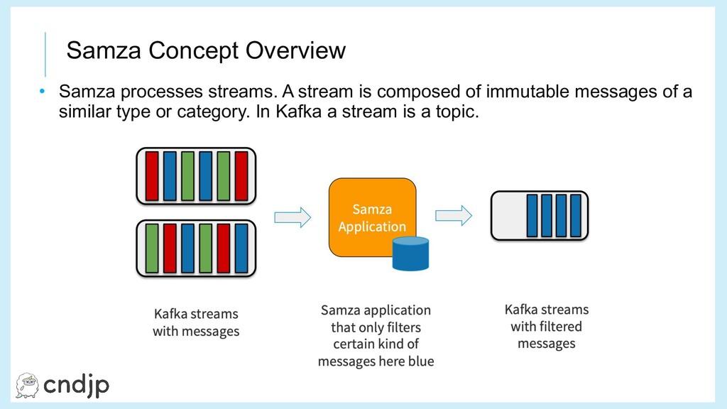 Samza Concept Overview • Samza processes stream...