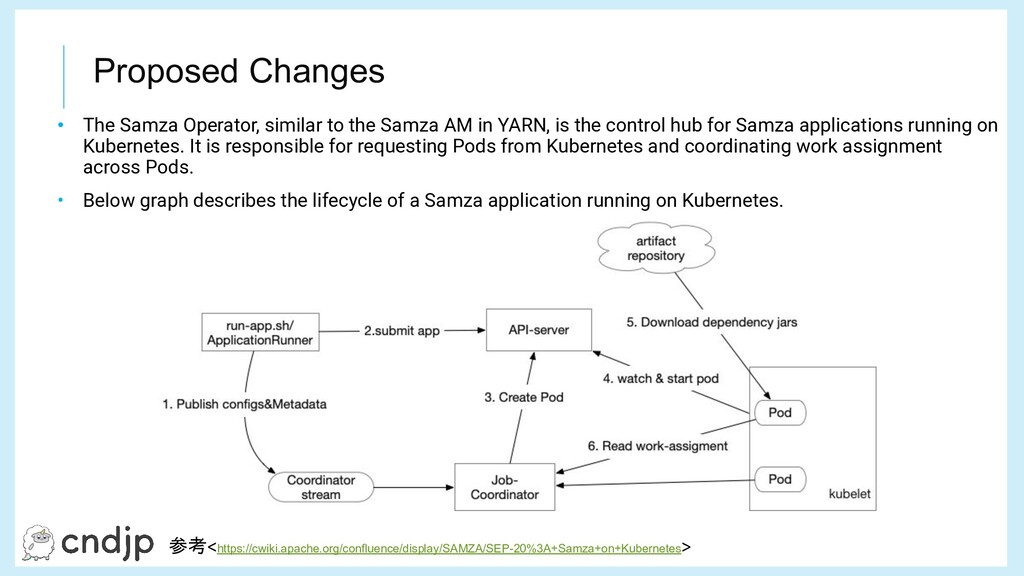 Proposed Changes • The Samza Operator, similar ...
