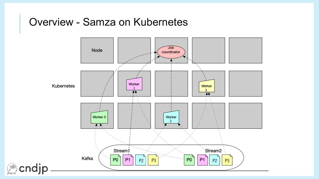 Overview - Samza on Kubernetes