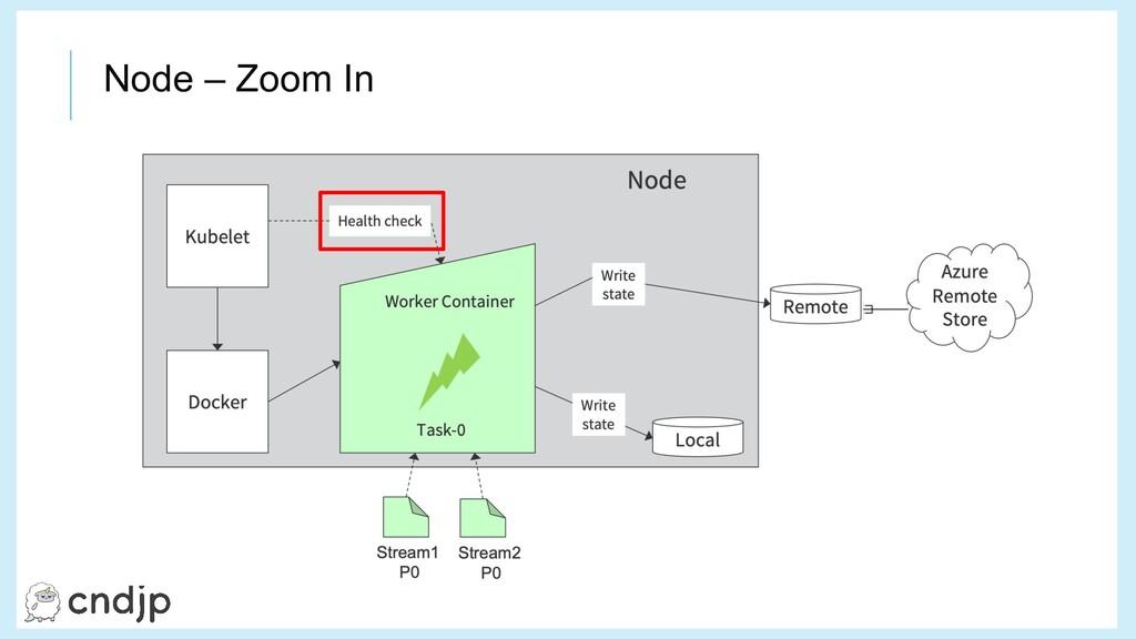 Node – Zoom In