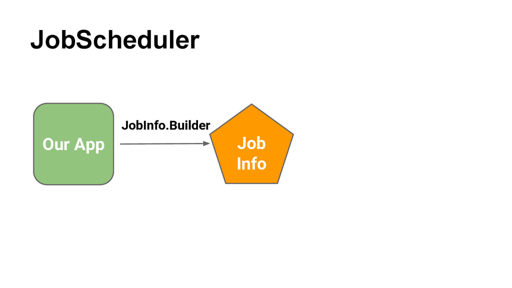 JobScheduler Our App Job Info JobInfo.Builder