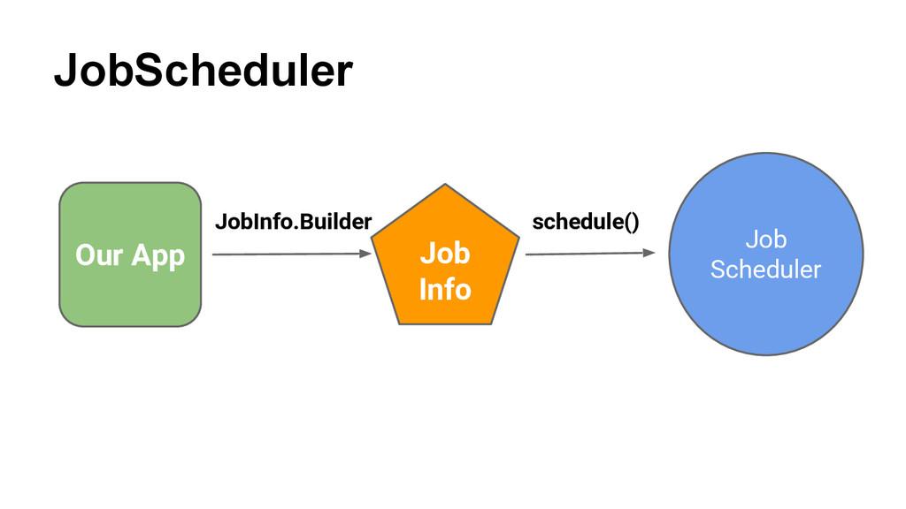 JobScheduler Our App Job Info JobInfo.Builder s...