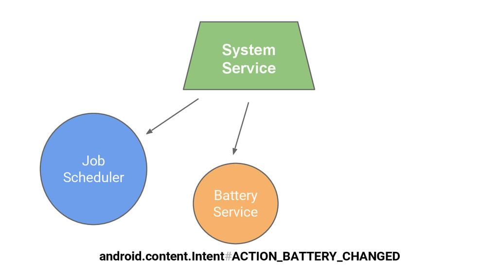 Job Scheduler System Service Battery Service an...