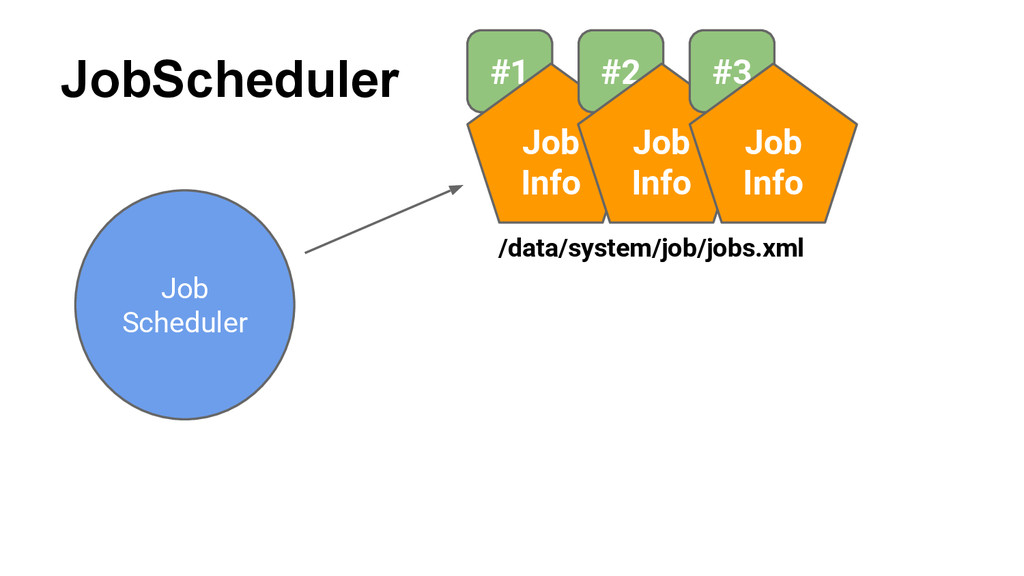 JobScheduler Job Scheduler #1 Job Info #2 Job I...