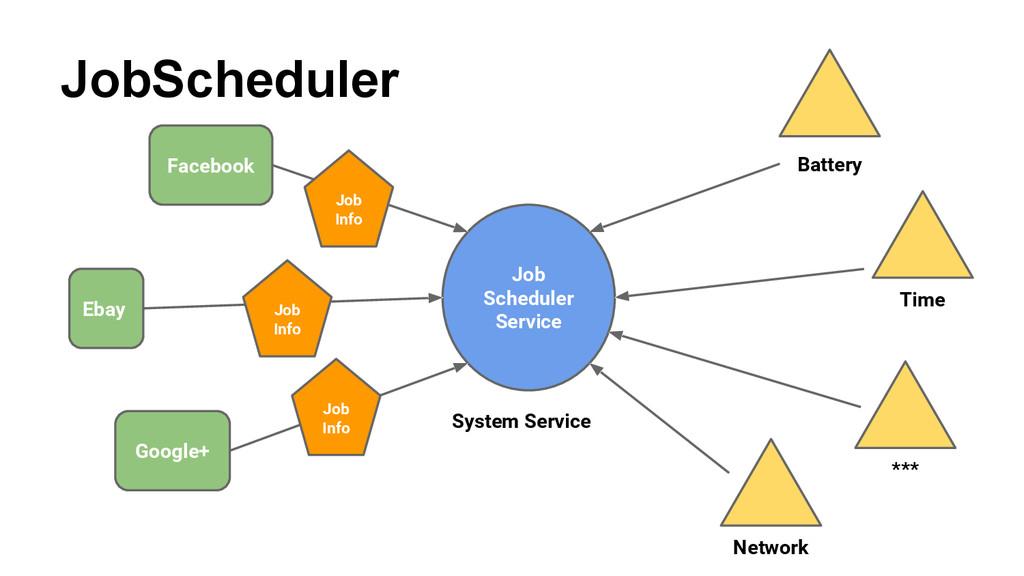 JobScheduler Facebook Google+ Ebay Job Schedule...