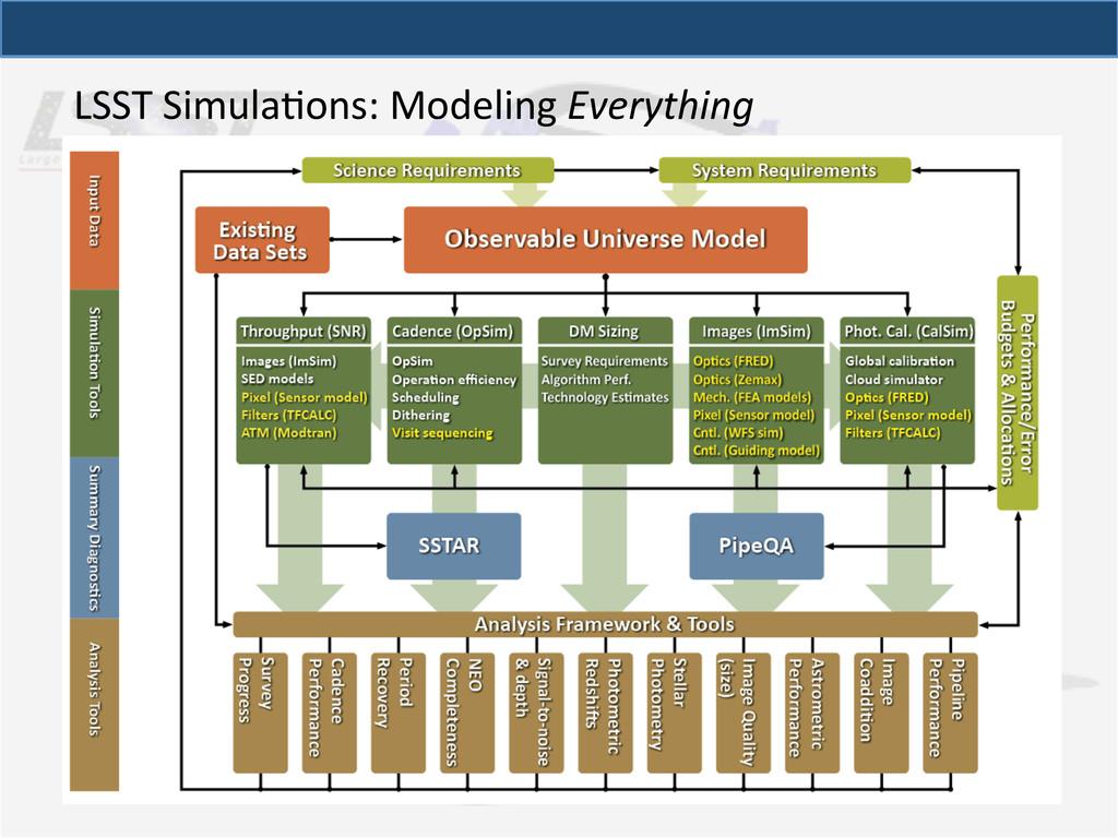 LSST SimulaQons: Modeling Everything...