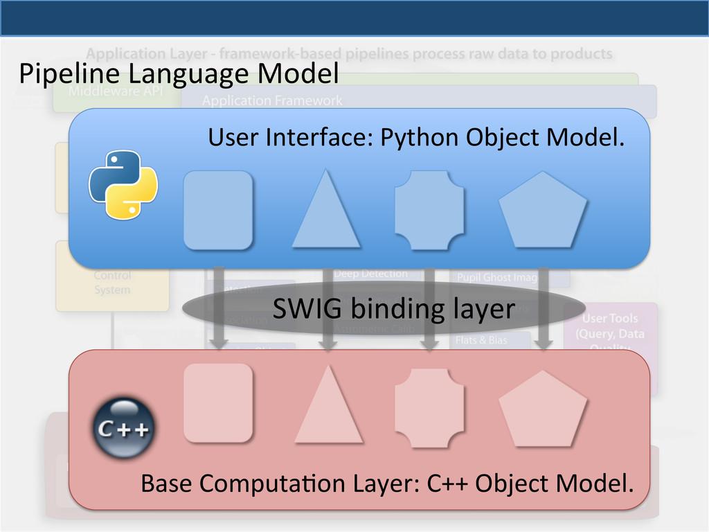 Base ComputaQon Layer: C++ Object...