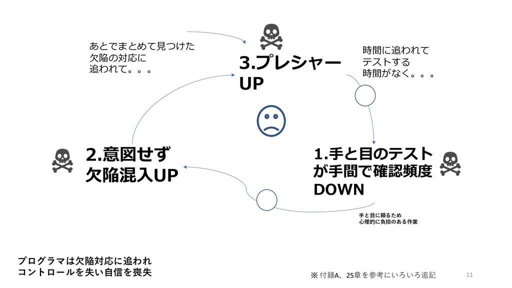 3.プレシャー UP 1.⼿と⽬のテスト が⼿間で確認頻度 DOWN 2.意図せず ⽋陥混⼊U...