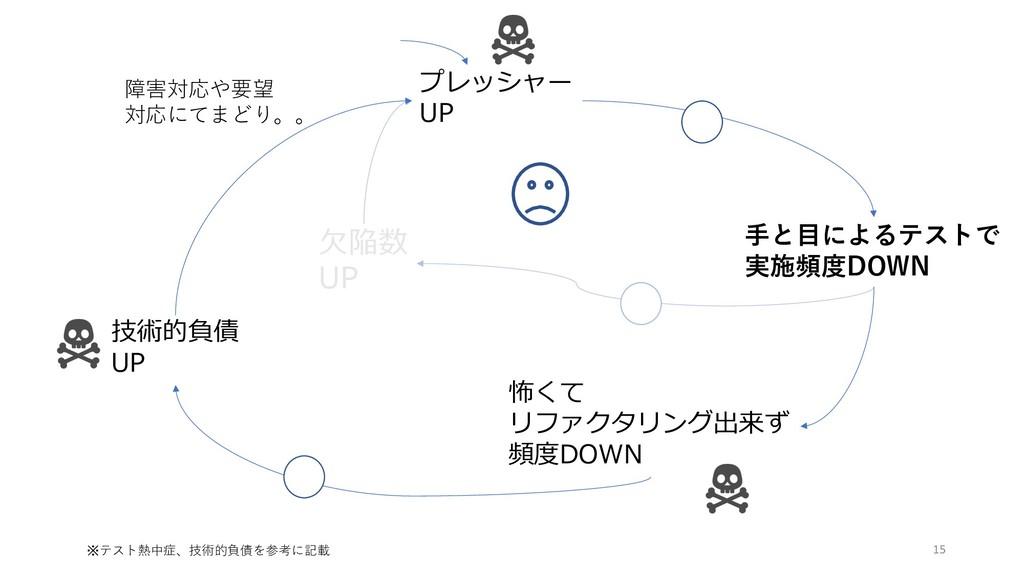 プレッシャー UP ⼿と⽬によるテストで 実施頻度DOWN ⽋陥数 UP 技術的負債 UP 怖...