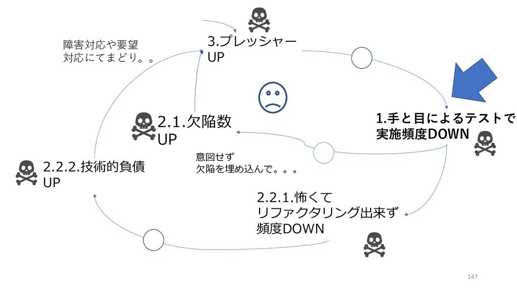 3.プレッシャー UP 1.⼿と⽬によるテストで 実施頻度DOWN 2.1.⽋陥数 UP 2....